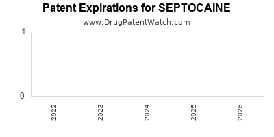 drug patent expirations by year for SEPTOCAINE