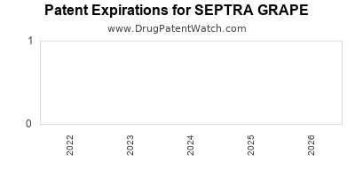 Drug patent expirations by year for SEPTRA GRAPE