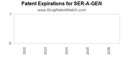 Drug patent expirations by year for SER-A-GEN