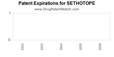 Drug patent expirations by year for SETHOTOPE
