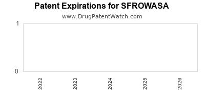 Drug patent expirations by year for SFROWASA