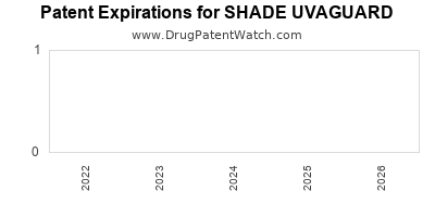 drug patent expirations by year for SHADE UVAGUARD