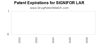 Drug patent expirations by year for SIGNIFOR LAR