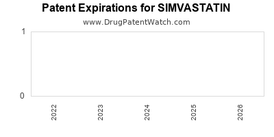 Drug patent expirations by year for SIMVASTATIN