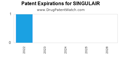 Drug patent expirations by year for SINGULAIR