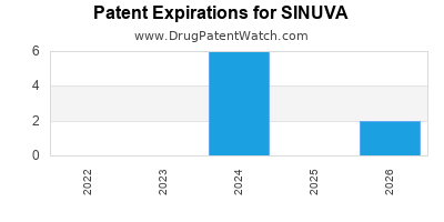 Drug patent expirations by year for SINUVA