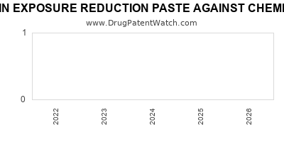 Drug patent expirations by year for SKIN EXPOSURE REDUCTION PASTE AGAINST CHEMICAL WARFARE AGENTS