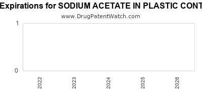 drug patent expirations by year for SODIUM ACETATE IN PLASTIC CONTAINER