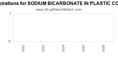 Drug patent expirations by year for SODIUM BICARBONATE IN PLASTIC CONTAINER