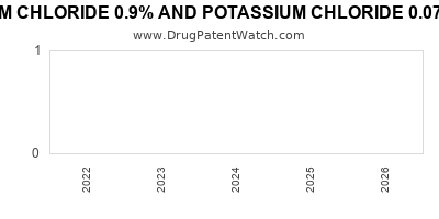 Drug patent expirations by year for SODIUM CHLORIDE 0.9% AND POTASSIUM CHLORIDE 0.075% IN PLASTIC CONTAINER