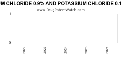 Drug patent expirations by year for SODIUM CHLORIDE 0.9% AND POTASSIUM CHLORIDE 0.15% IN PLASTIC CONTAINER