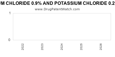 Drug patent expirations by year for SODIUM CHLORIDE 0.9% AND POTASSIUM CHLORIDE 0.22% IN PLASTIC CONTAINER