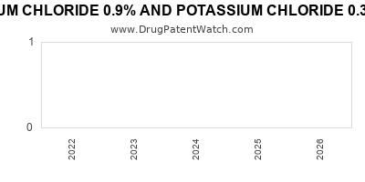 Drug patent expirations by year for SODIUM CHLORIDE 0.9% AND POTASSIUM CHLORIDE 0.3% IN PLASTIC CONTAINER