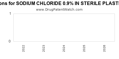 drug patent expirations by year for SODIUM CHLORIDE 0.9% IN STERILE PLASTIC CONTAINER