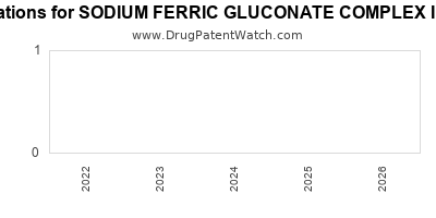 Drug patent expirations by year for SODIUM FERRIC GLUCONATE COMPLEX IN SUCROSE