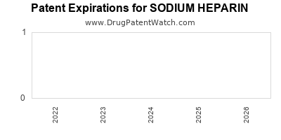 Drug patent expirations by year for SODIUM HEPARIN