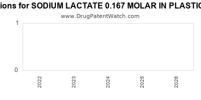 drug patent expirations by year for SODIUM LACTATE 0.167 MOLAR IN PLASTIC CONTAINER