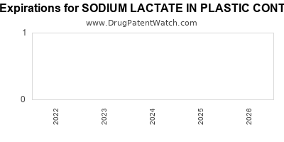 drug patent expirations by year for SODIUM LACTATE IN PLASTIC CONTAINER