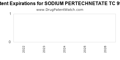drug patent expirations by year for SODIUM PERTECHNETATE TC 99M