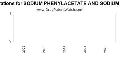 drug patent expirations by year for SODIUM PHENYLACETATE AND SODIUM BENZOATE