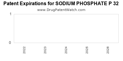Drug patent expirations by year for SODIUM PHOSPHATE P 32