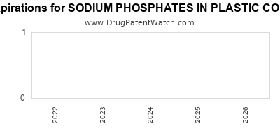 Drug patent expirations by year for SODIUM PHOSPHATES IN PLASTIC CONTAINER