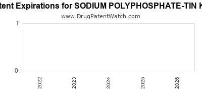 drug patent expirations by year for SODIUM POLYPHOSPHATE-TIN KIT