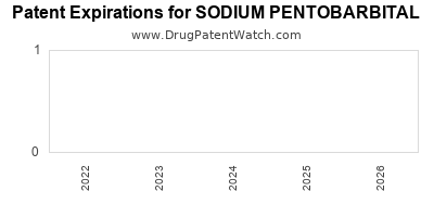 Drug patent expirations by year for SODIUM PENTOBARBITAL