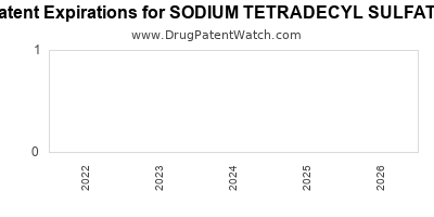 Drug patent expirations by year for SODIUM TETRADECYL SULFATE