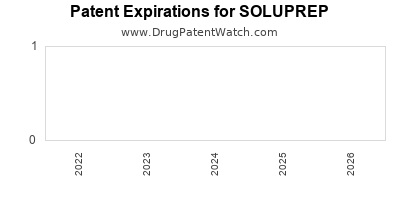 Drug patent expirations by year for SOLUPREP