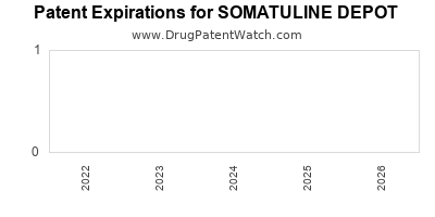 drug patent expirations by year for SOMATULINE DEPOT