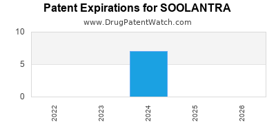 Drug patent expirations by year for SOOLANTRA