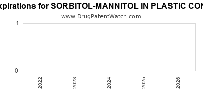 drug patent expirations by year for SORBITOL-MANNITOL IN PLASTIC CONTAINER