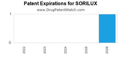 drug patent expirations by year for SORILUX