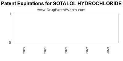 Drug patent expirations by year for SOTALOL HYDROCHLORIDE