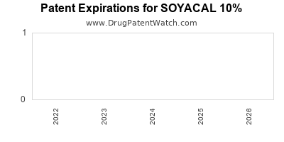 drug patent expirations by year for SOYACAL 10%