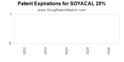 Drug patent expirations by year for SOYACAL 20%