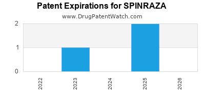 Drug patent expirations by year for SPINRAZA
