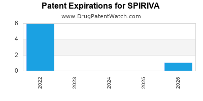 drug patent expirations by year for SPIRIVA