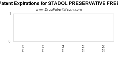 drug patent expirations by year for STADOL PRESERVATIVE FREE