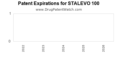 Drug patent expirations by year for STALEVO 100