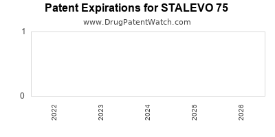 Drug patent expirations by year for STALEVO 75