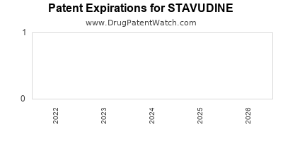 Drug patent expirations by year for STAVUDINE