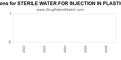 drug patent expirations by year for STERILE WATER FOR INJECTION IN PLASTIC CONTAINER