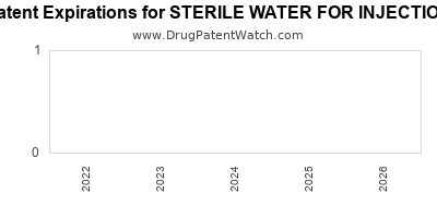Drug patent expirations by year for STERILE WATER FOR INJECTION