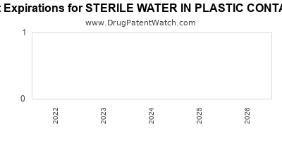 drug patent expirations by year for STERILE WATER IN PLASTIC CONTAINER