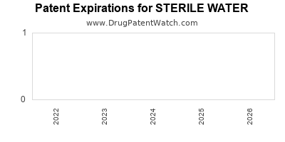 Drug patent expirations by year for STERILE WATER