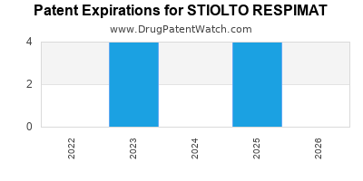 Drug patent expirations by year for STIOLTO RESPIMAT