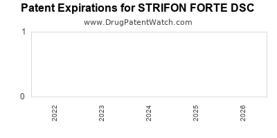 Drug patent expirations by year for STRIFON FORTE DSC
