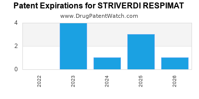Drug patent expirations by year for STRIVERDI RESPIMAT
